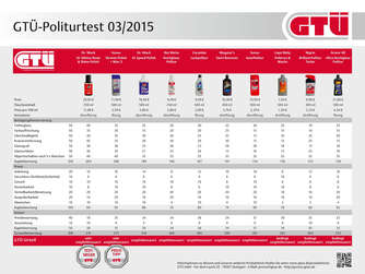 GTÜ-Politurtest 2015.