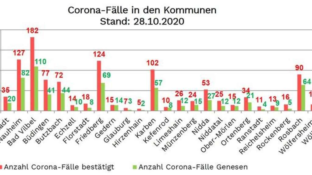 Wieviel Corona Fälle In Hessen